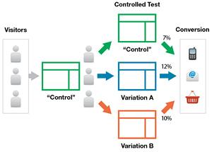 AB analiza optimizacije spletnih strani pri izdelavi spletne trgovine