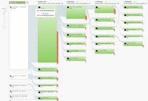 Analiza nakupnih navad v spletni trgovini