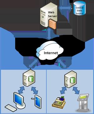 Posebnosti izdelave B2B spletne trgovine